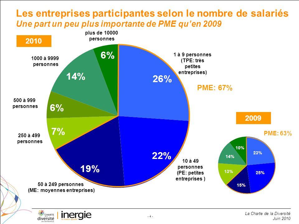 Les entreprises participantes selon le nombre de salariés Une part un peu plus importante de PME qu'en 2009