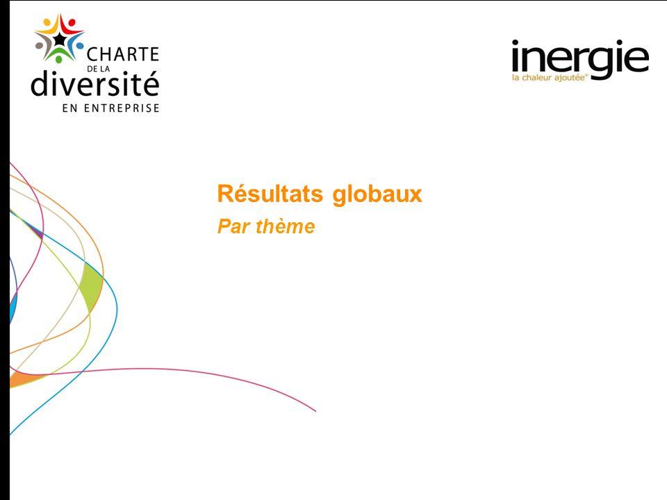 Résultats globaux Par thème