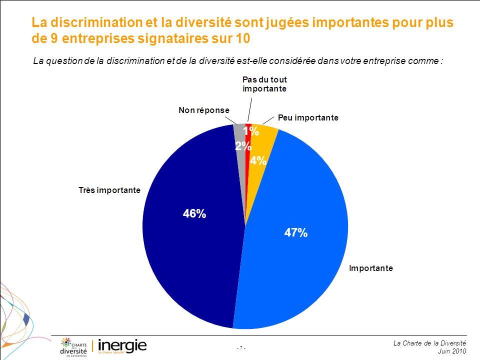 La discrimination et la diversité sont jugées importantes pour plus de 9 entreprises signataires sur 10