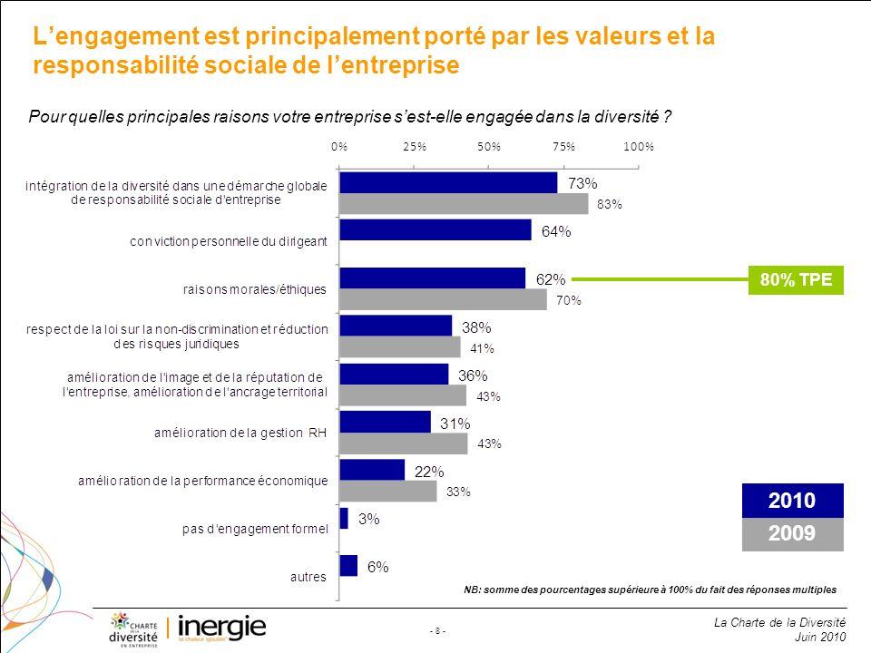L'engagement est principalement porté par les valeurs et la responsabilité sociale de l'entreprise