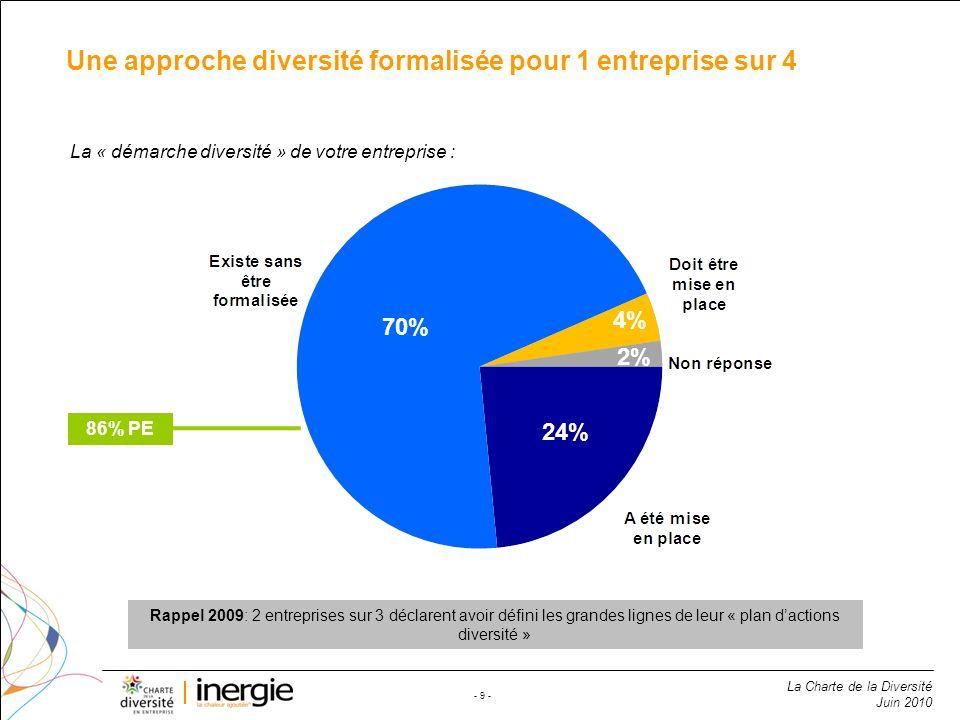 Une approche diversité formalisée pour 1 entreprise sur 4