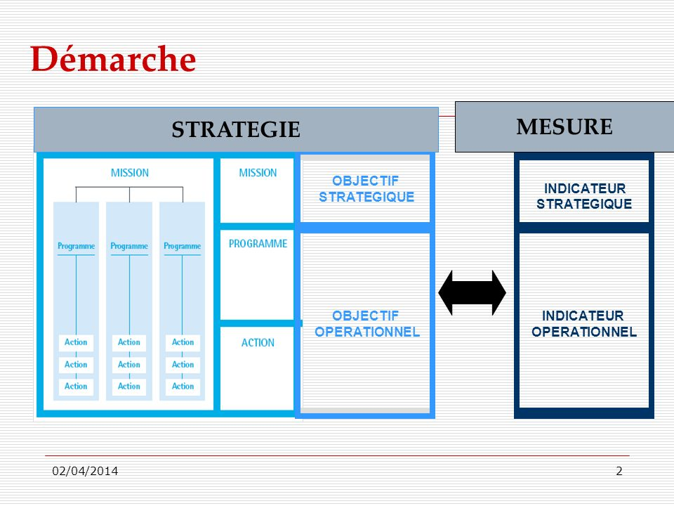 Démarche MESURE STRATEGIE OBJECTIF STRATEGIQUE INDICATEUR STRATEGIQUE