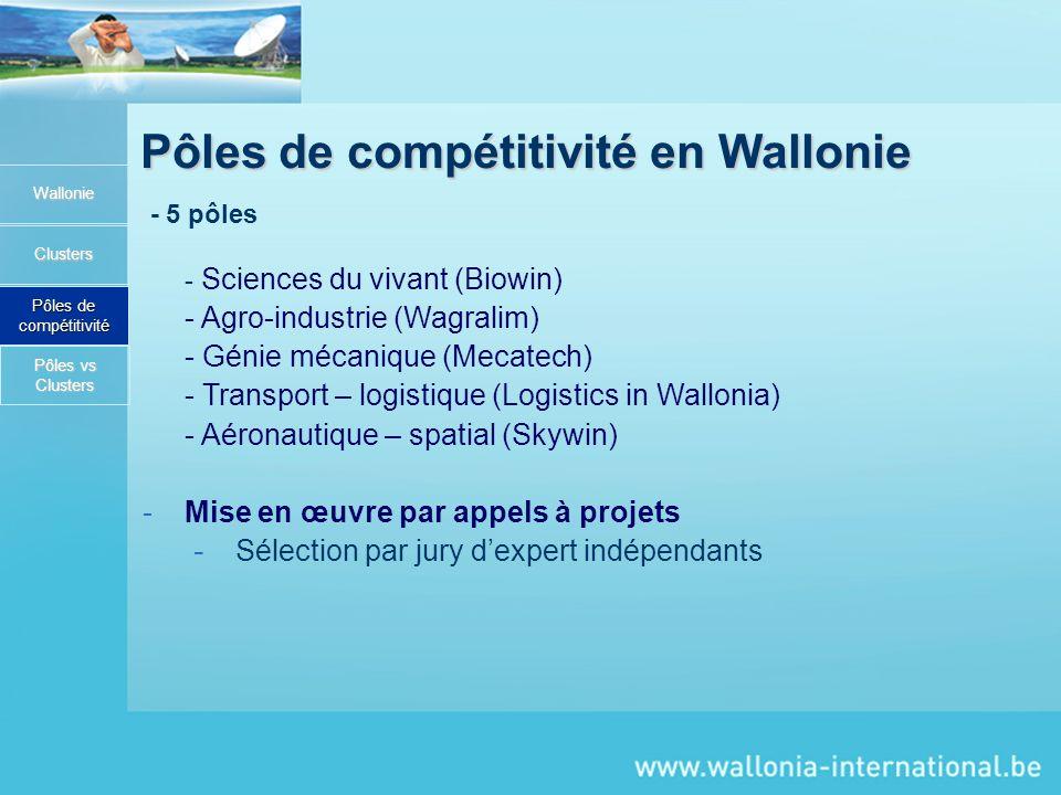 Pôles de compétitivité en Wallonie