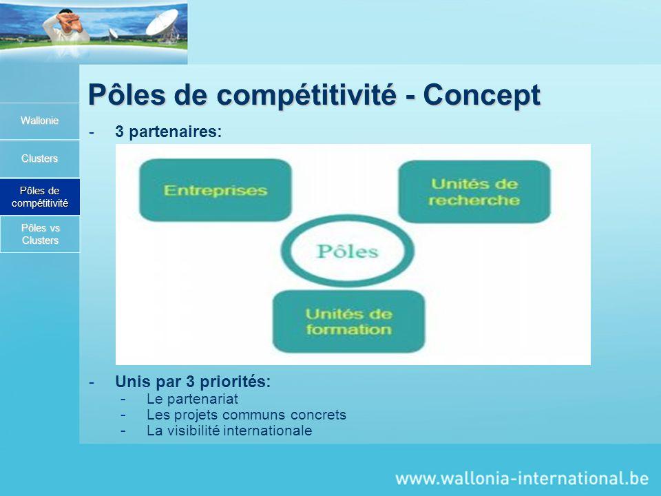 Pôles de compétitivité - Concept