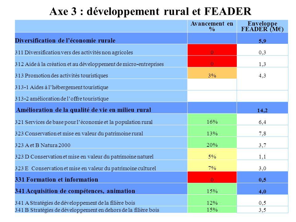 Axe 3 : développement rural et FEADER
