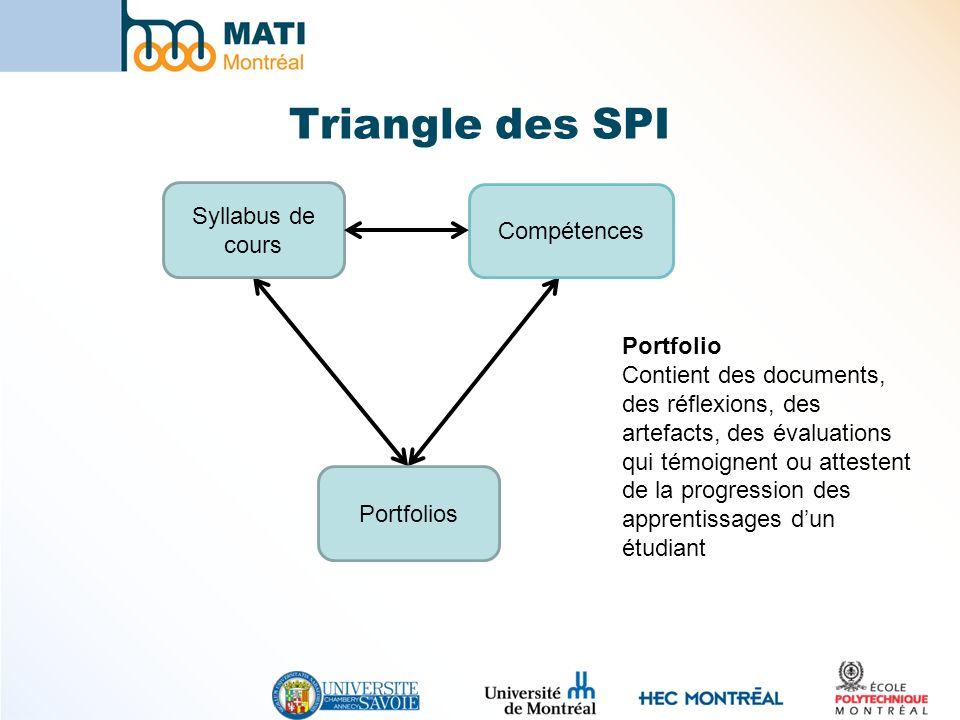 Triangle des SPI Syllabus de cours Compétences Portfolio