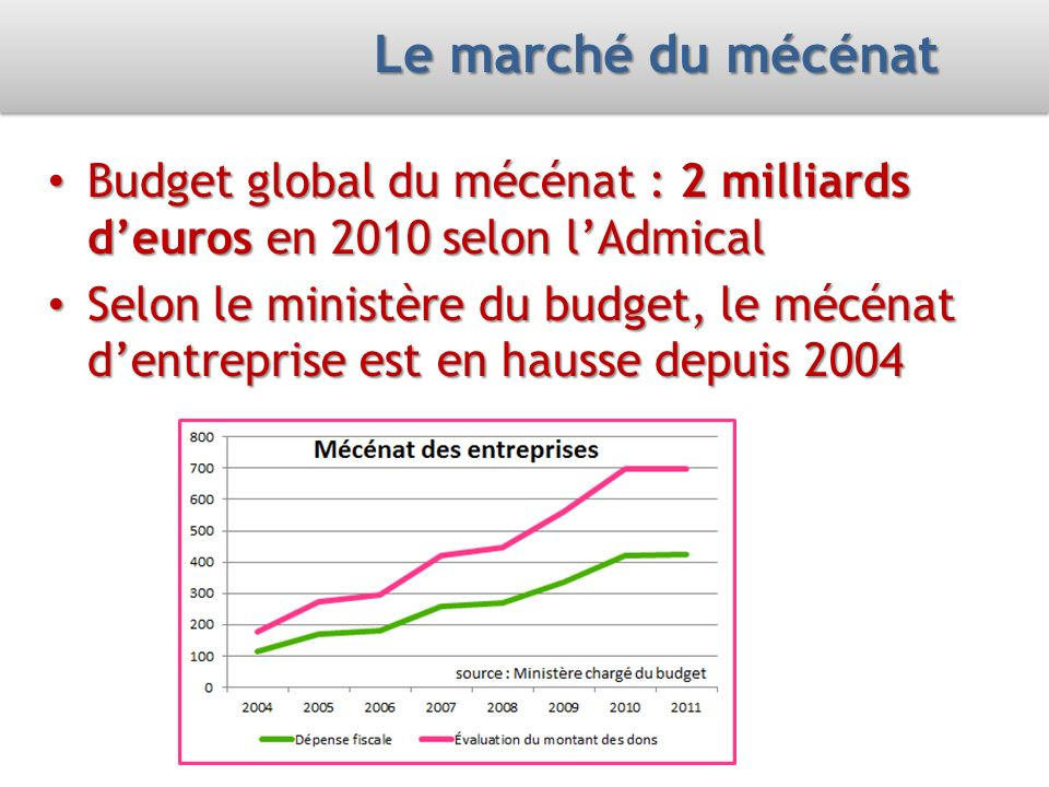 Le marché du mécénat Budget global du mécénat : 2 milliards d'euros en 2010 selon l'Admical.