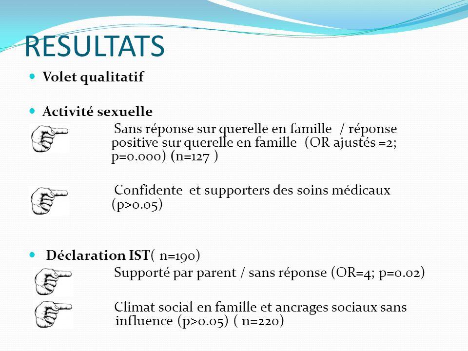 RESULTATS Volet qualitatif Activité sexuelle