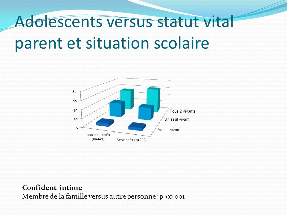 Adolescents versus statut vital parent et situation scolaire