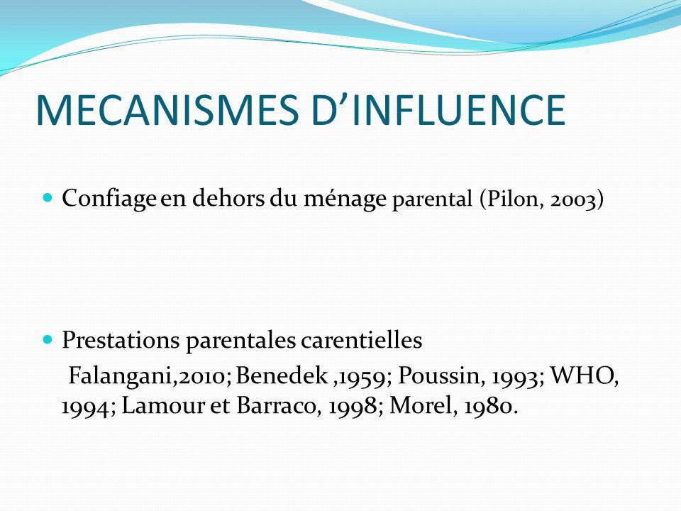 MECANISMES D'INFLUENCE