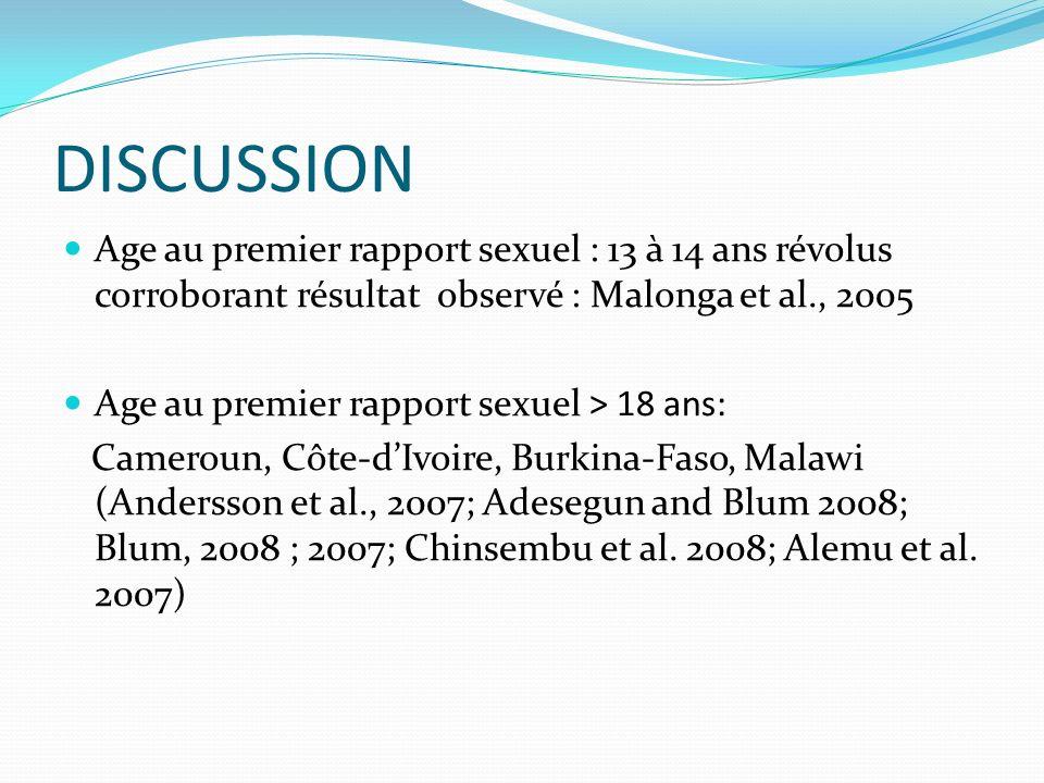 DISCUSSION Age au premier rapport sexuel : 13 à 14 ans révolus corroborant résultat observé : Malonga et al., 2005.