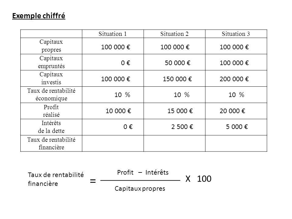 = X 100 Exemple chiffré 100 000 € 100 000 € 100 000 € 0 € 50 000 €