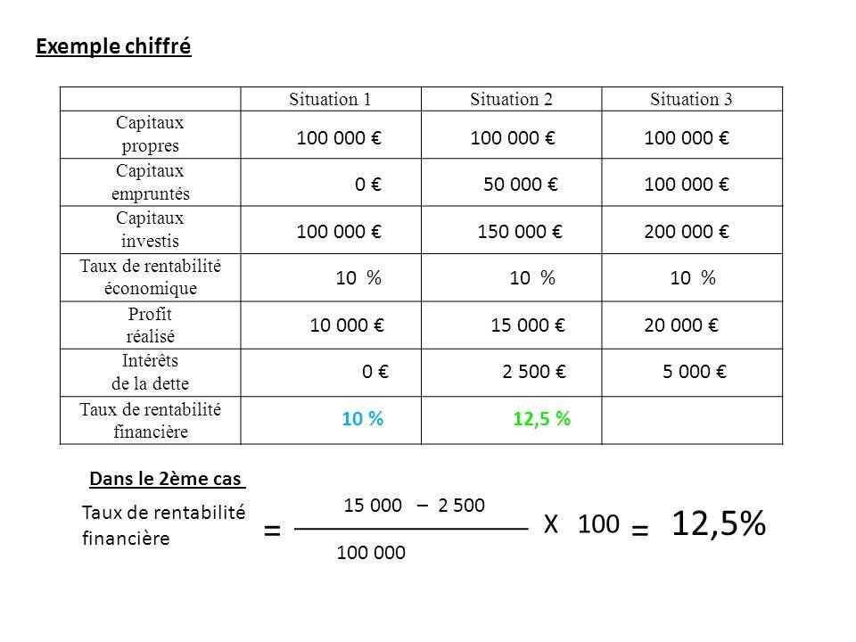 12,5% = = X 100 Exemple chiffré 100 000 € 100 000 € 100 000 € 0 €