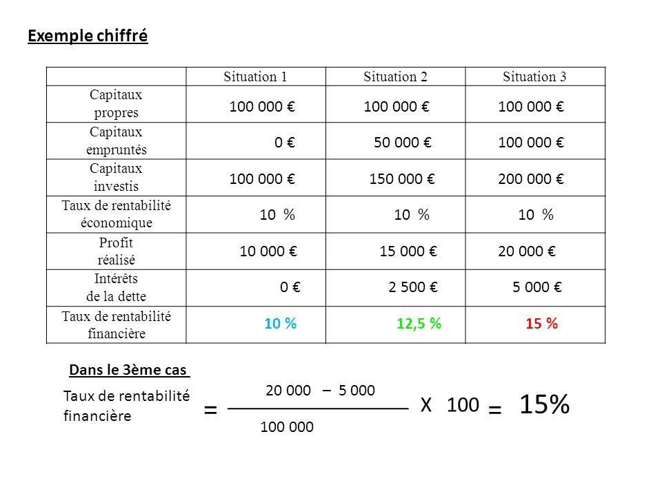 15% = = X 100 Exemple chiffré 100 000 € 100 000 € 100 000 € 0 €