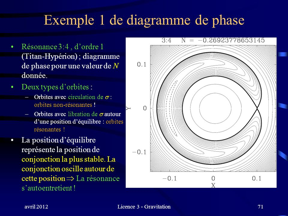 Exemple 1 de diagramme de phase