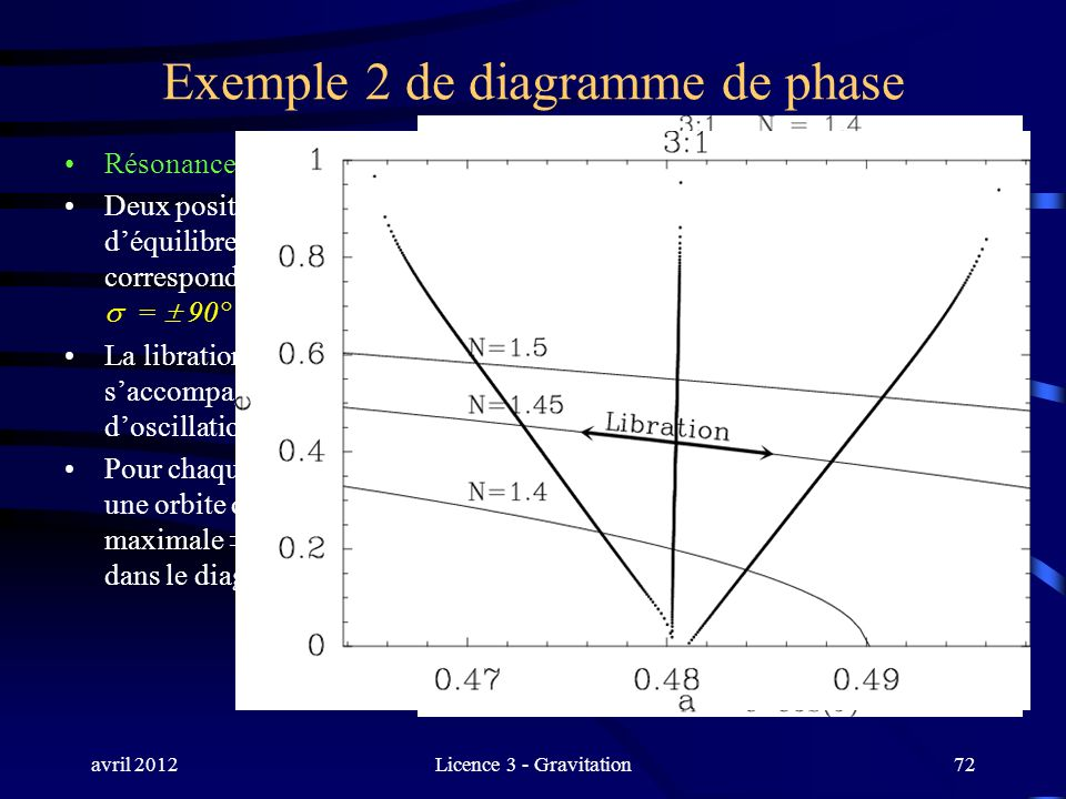 Exemple 2 de diagramme de phase