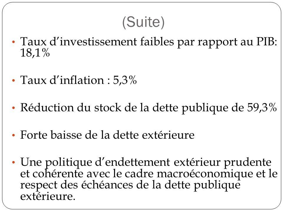 (Suite) Taux d'investissement faibles par rapport au PIB: 18,1%