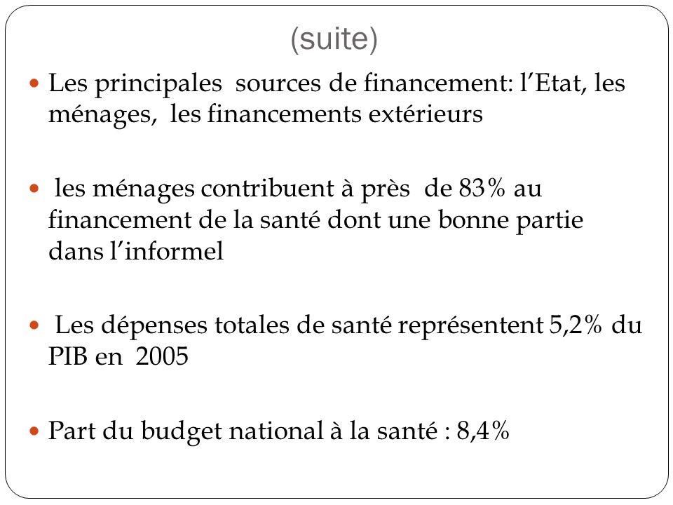 (suite) Les principales sources de financement: l'Etat, les ménages, les financements extérieurs.