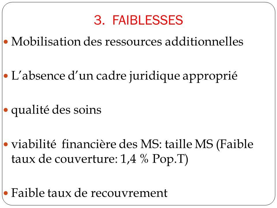 3. FAIBLESSES Mobilisation des ressources additionnelles