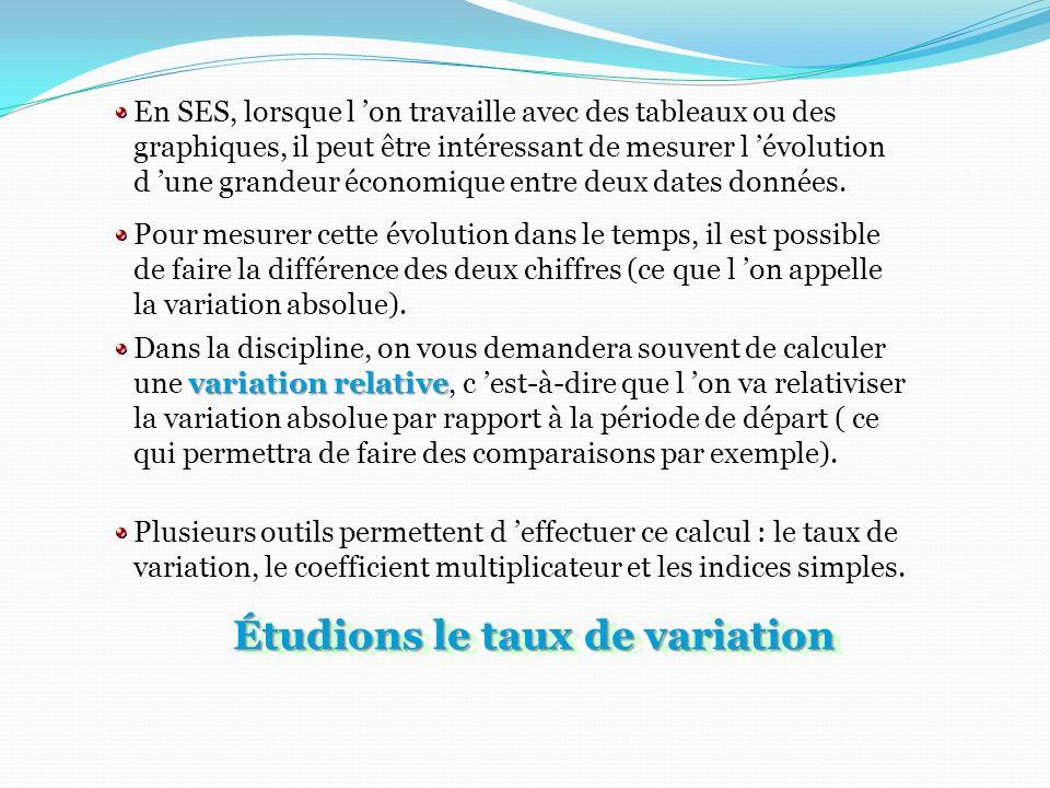 Étudions le taux de variation
