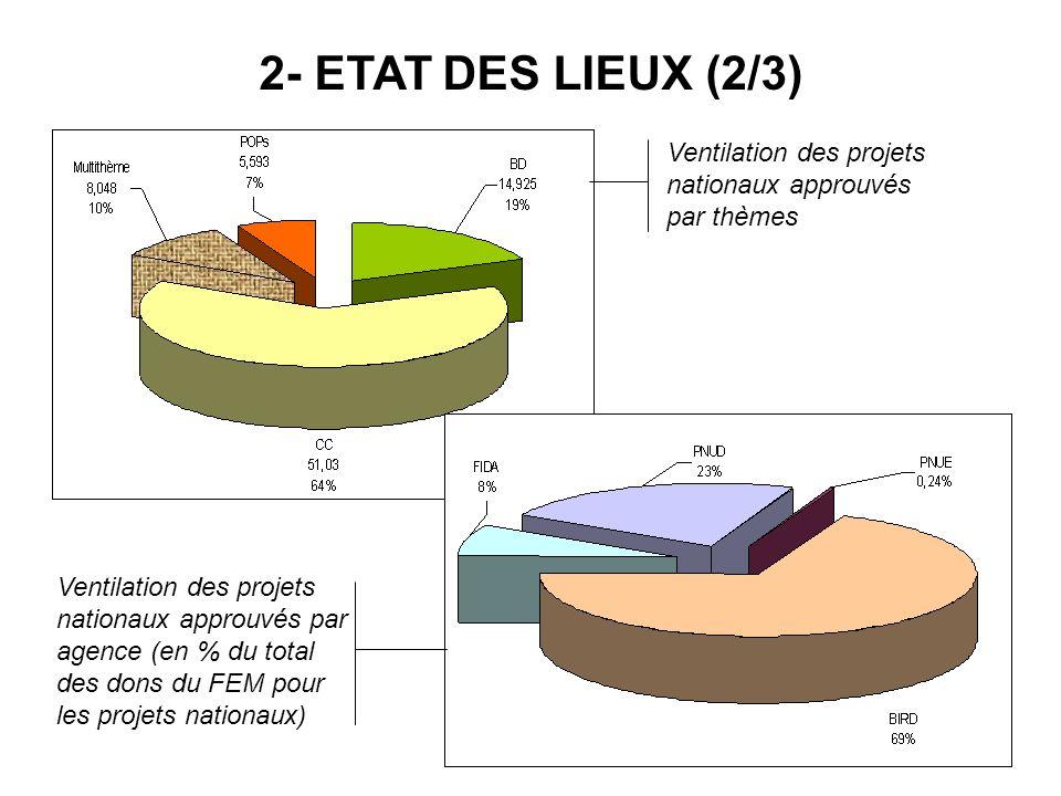 2- ETAT DES LIEUX (2/3) Ventilation des projets nationaux approuvés par thèmes.