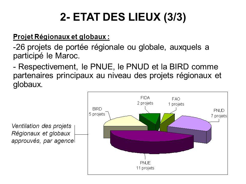 2- ETAT DES LIEUX (3/3) Projet Régionaux et globaux : 26 projets de portée régionale ou globale, auxquels a participé le Maroc.
