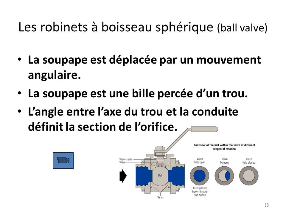 Les robinets à boisseau sphérique (ball valve)