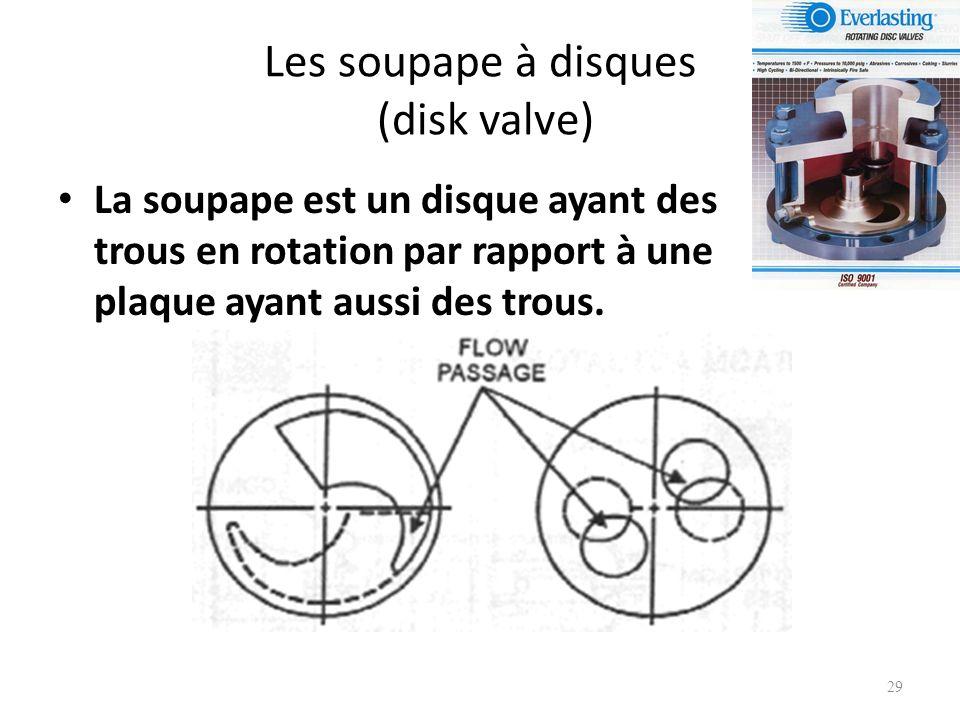 Les soupape à disques (disk valve)