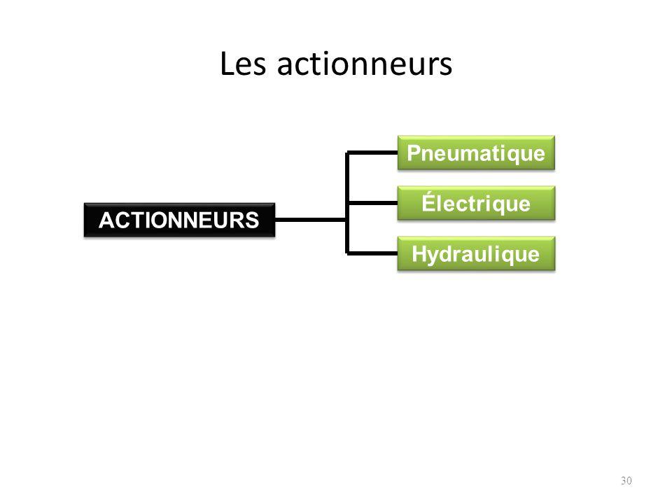 Les actionneurs Pneumatique Électrique ACTIONNEURS Hydraulique