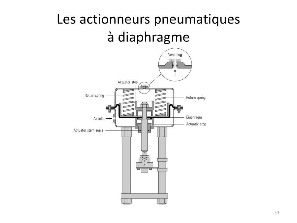 Les actionneurs pneumatiques à diaphragme