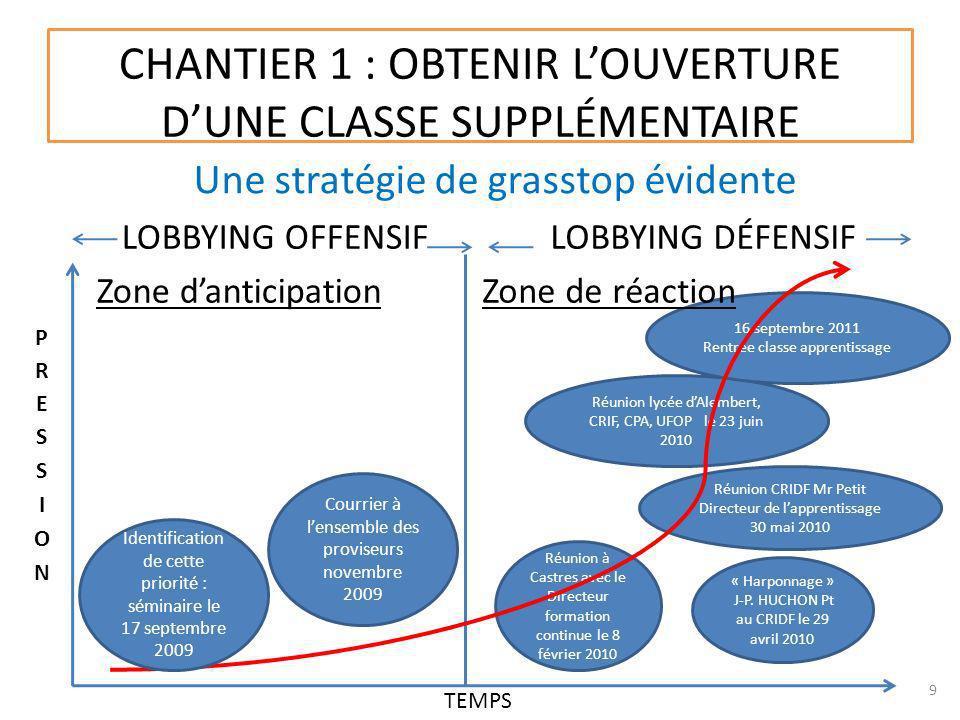 CHANTIER 1 : OBTENIR L'OUVERTURE D'UNE CLASSE SUPPLÉMENTAIRE