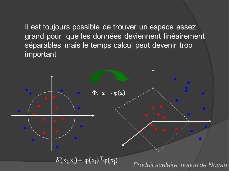 Il est toujours possible de trouver un espace assez grand pour que les données deviennent linéairement séparables mais le temps calcul peut devenir trop important