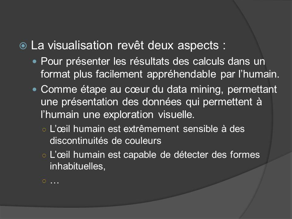 La visualisation revêt deux aspects :