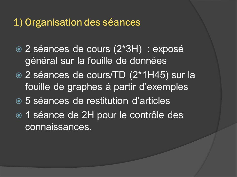 1) Organisation des séances