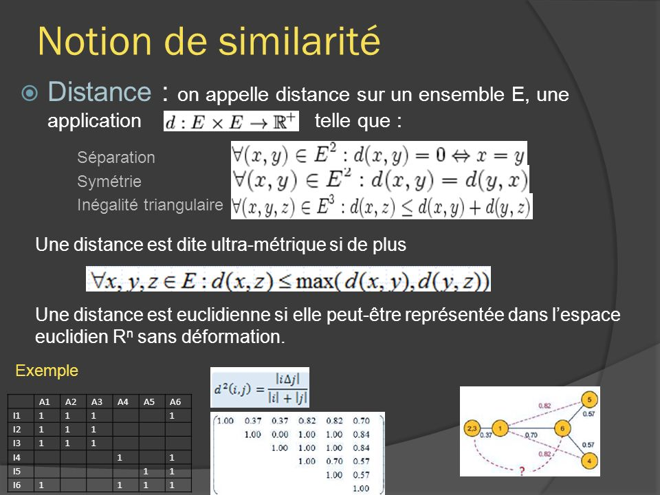 Notion de similarité Distance : on appelle distance sur un ensemble E, une application telle que :