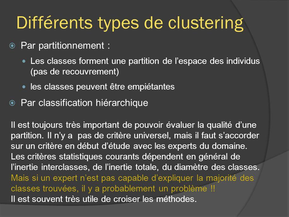 Différents types de clustering