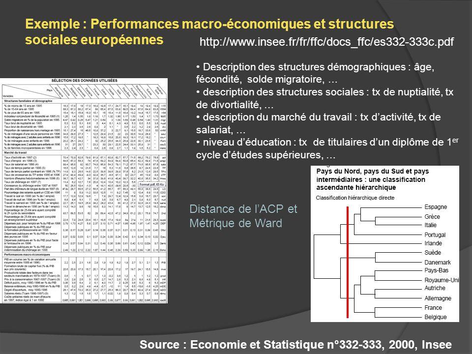 Exemple : Performances macro-économiques et structures sociales européennes