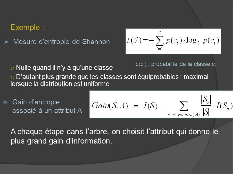 Exemple : Mesure d'entropie de Shannon. p(ci) : probabilité de la classe ci. Nulle quand il n'y a qu'une classe.