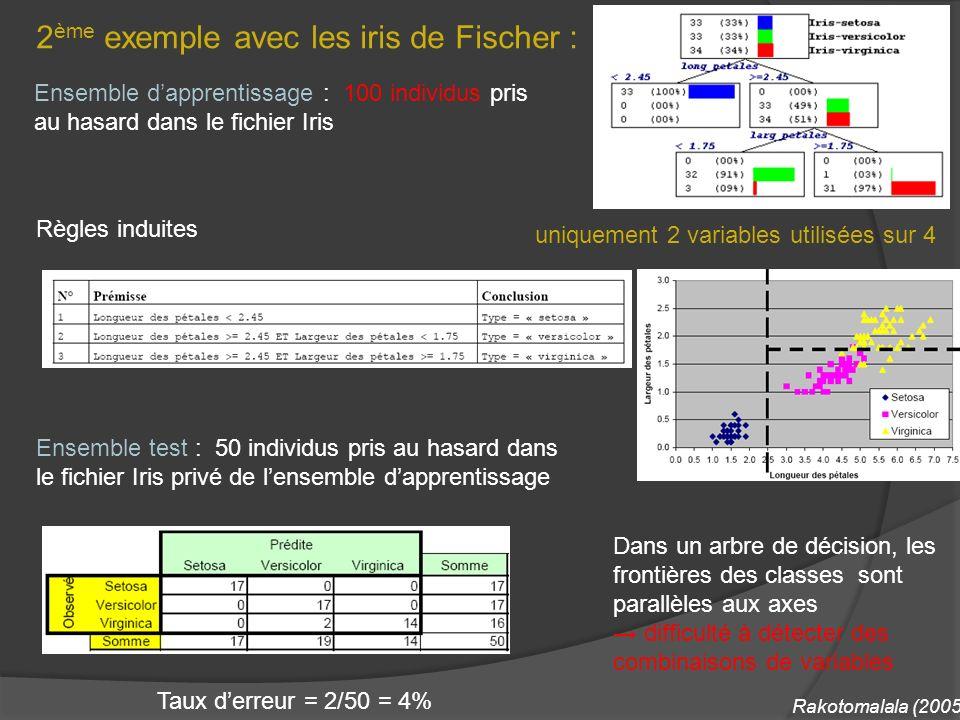 2ème exemple avec les iris de Fischer :