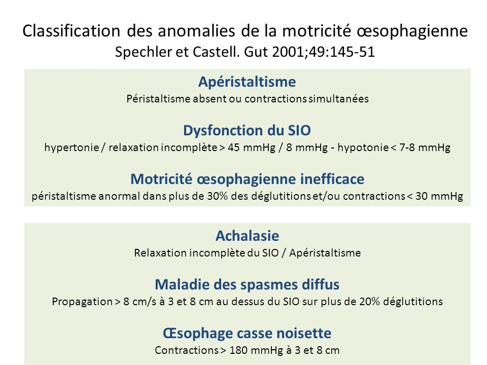 Classification des anomalies de la motricité œsophagienne