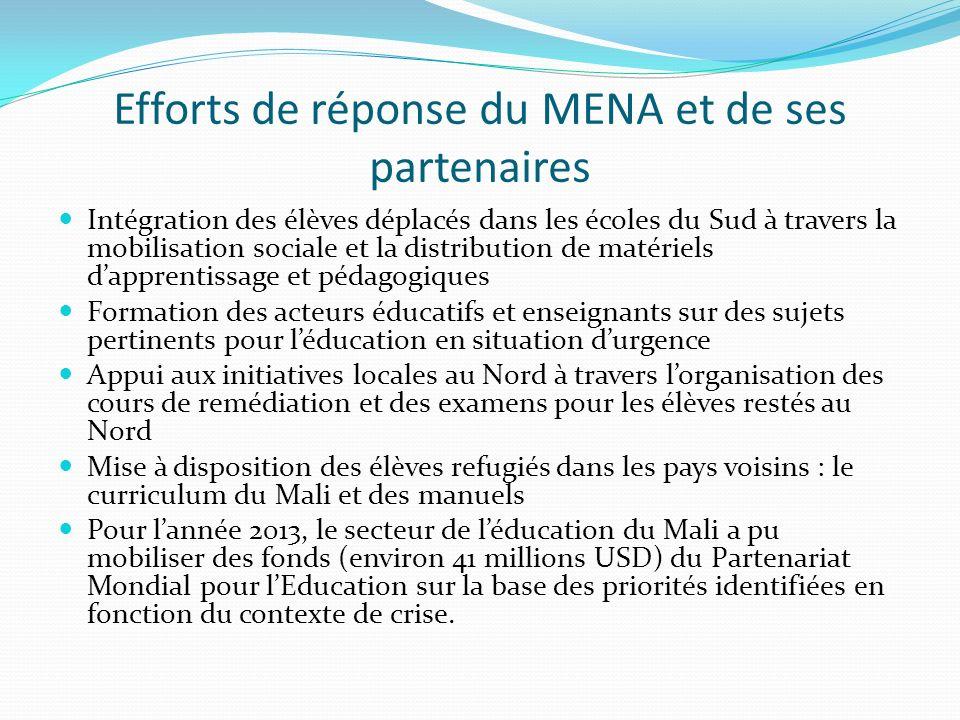 Efforts de réponse du MENA et de ses partenaires