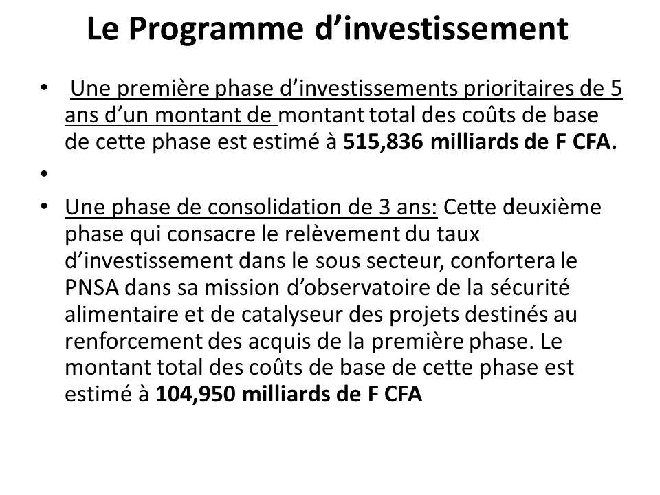 Le Programme d'investissement