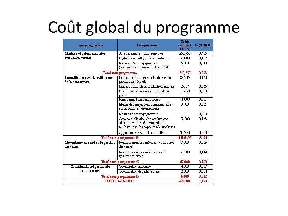 Coût global du programme