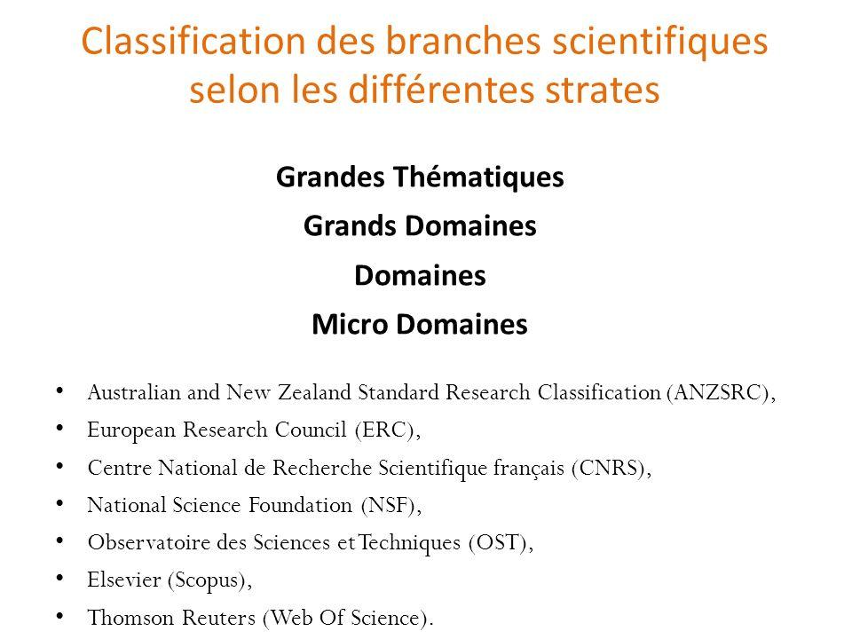 Classification des branches scientifiques selon les différentes strates