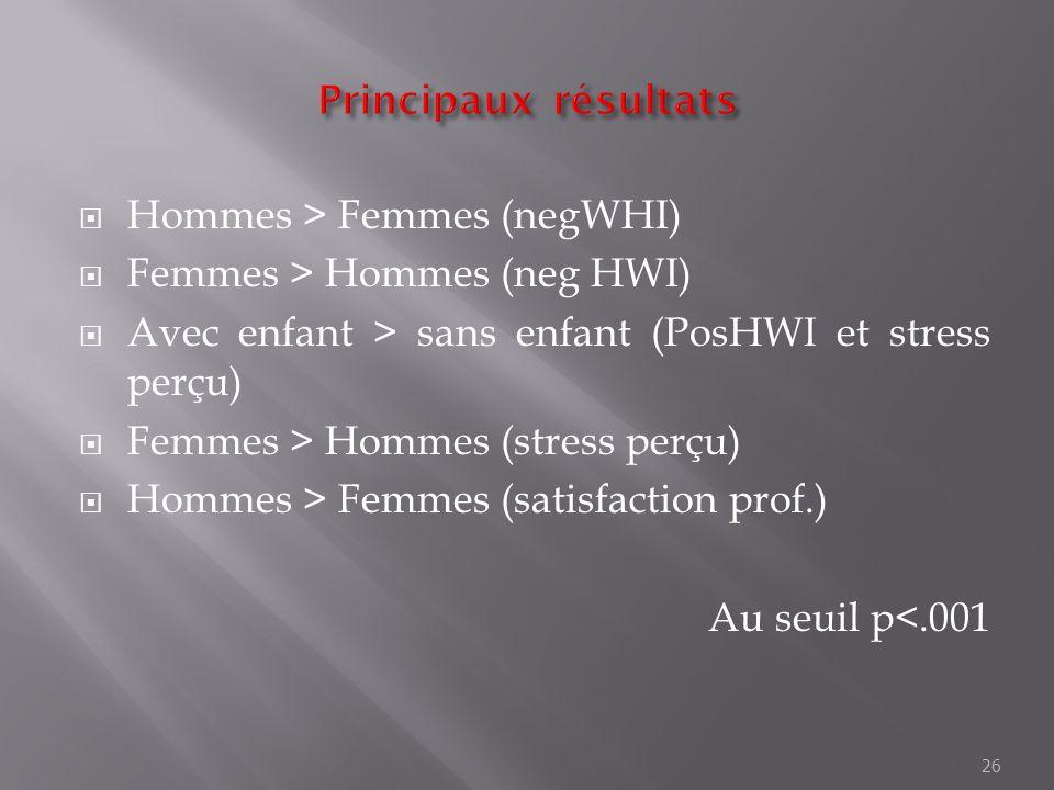 Principaux résultats Hommes > Femmes (negWHI) Femmes > Hommes (neg HWI) Avec enfant > sans enfant (PosHWI et stress perçu)