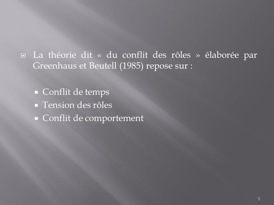 La théorie dit « du conflit des rôles » élaborée par Greenhaus et Beutell (1985) repose sur :