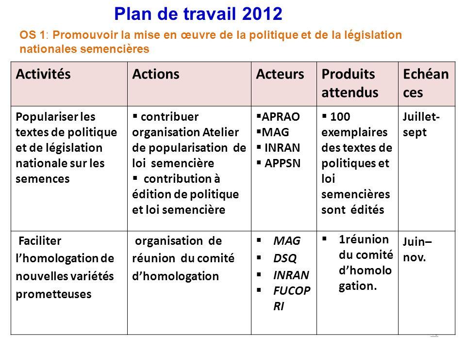 Plan de travail 2012 Activités Actions Acteurs Produits attendus