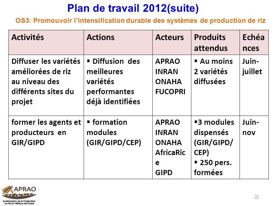 Plan de travail 2012(suite)
