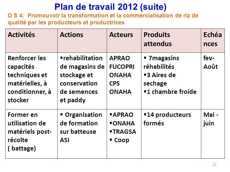 Plan de travail 2012 (suite)