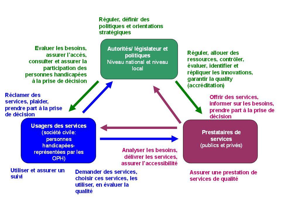 ce schéma illustre les interactions entre les acteurs clés du système de services »: les prestataires de services, la société civile, dont les personnes handicapées et des OPH, en tant qu utilisateurs de services, et les autorités ou les décideurs.